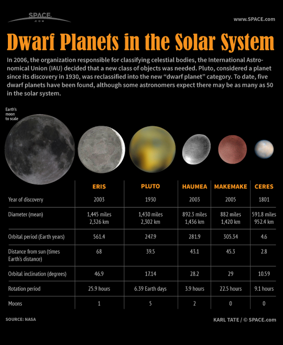 Top 20 Astronomy Infographics