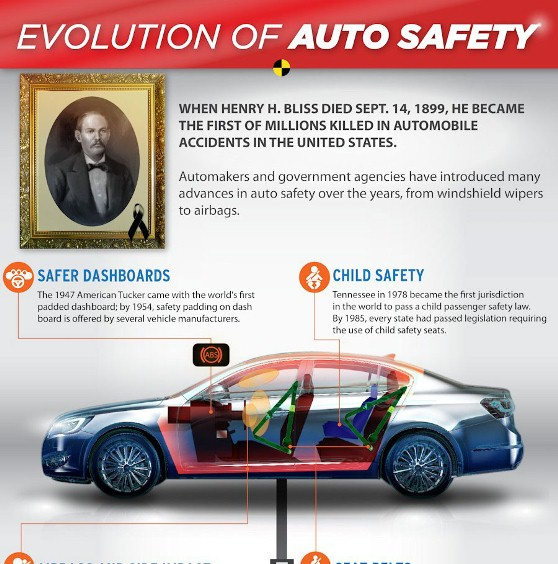 evolution of auto safety 1