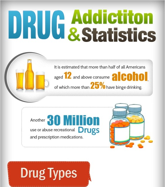 Facts and Statistics about Drugs and Drug Addiction (Infographic)