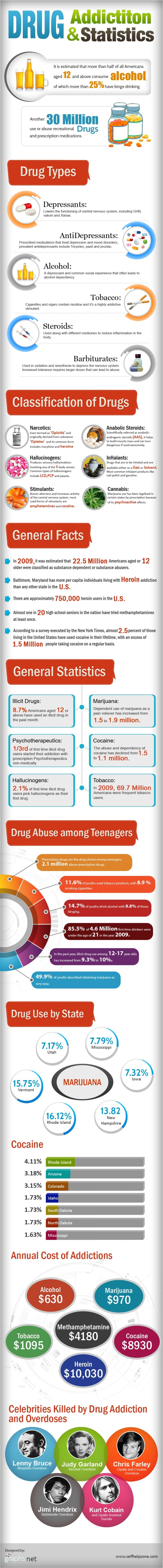 Drug Abuse Facts And Statistics