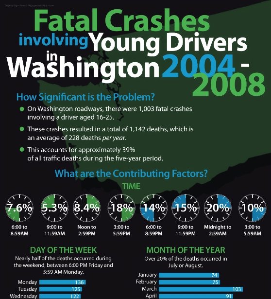 fatal crashes involving young drivers in washington 1