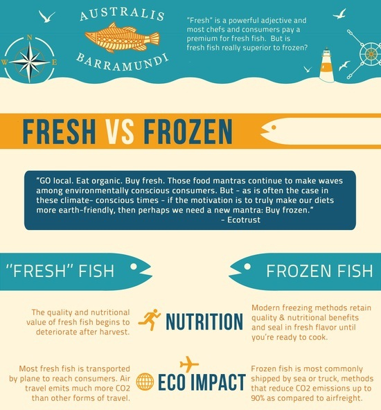 fresh fish vs frozen fish 1