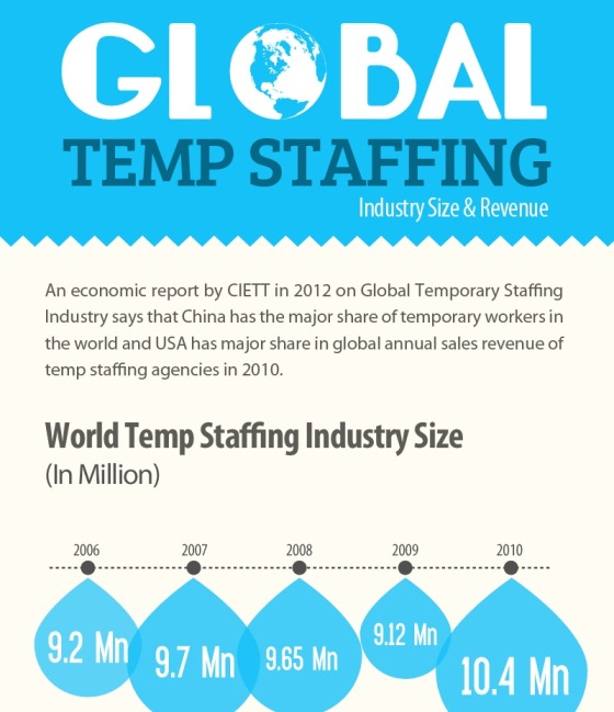 Global Temporary Staffing Industry Size & Revenue (Infoagrphic)