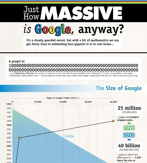 how big is google 1