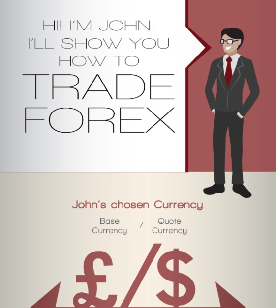 How works forex market