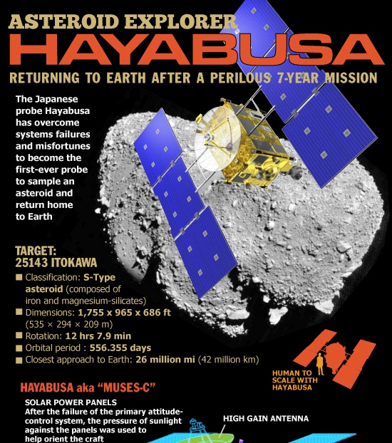how japan's hayabusa asteroid mission worked 1
