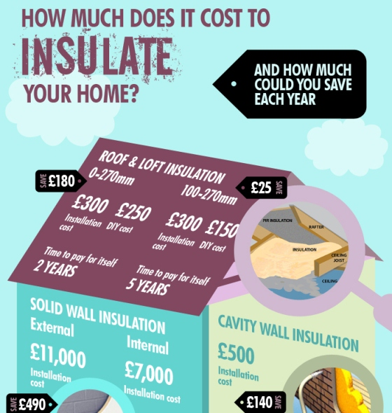 how much does it cost to insulate your home 1