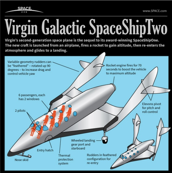 how virgin galactic's space ship two passengers space plane works 1