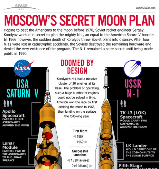 moscow's secret moon plan – the N-1 rocket 1