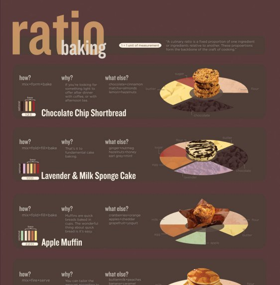 ratio baking 1