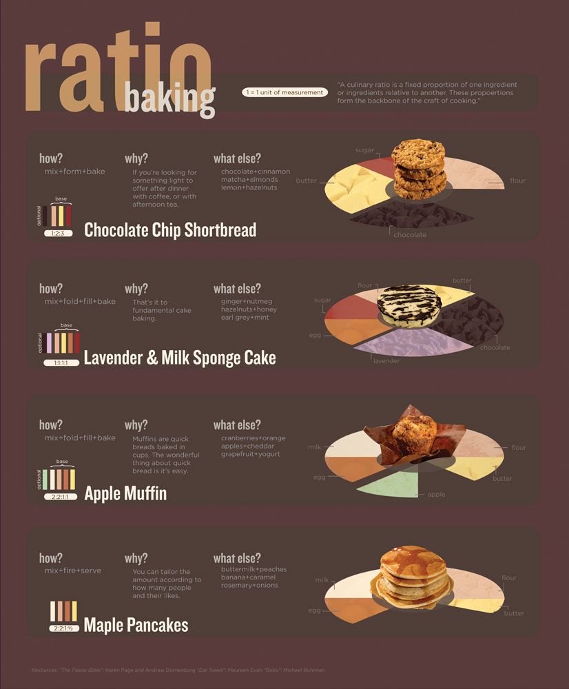 top 10 cooking infographics