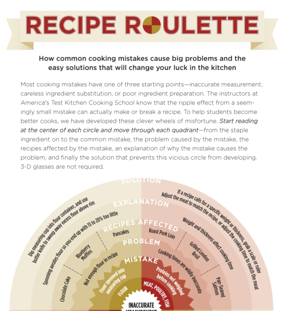 Top 10 cooking infographics recipe roulette 1 forumfinder Image collections
