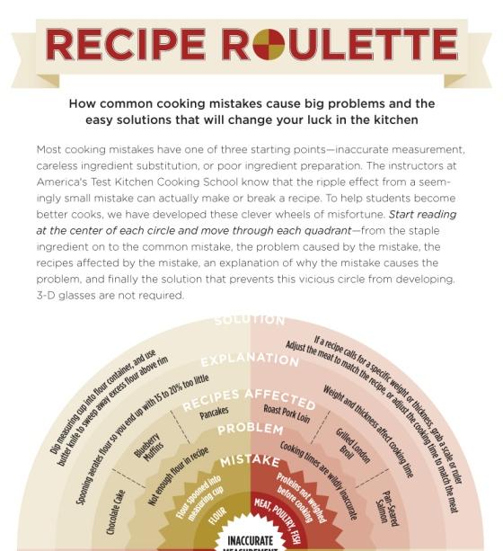 recipe roulette 1