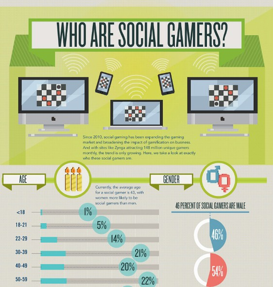 Top 10 Gaming Infographics