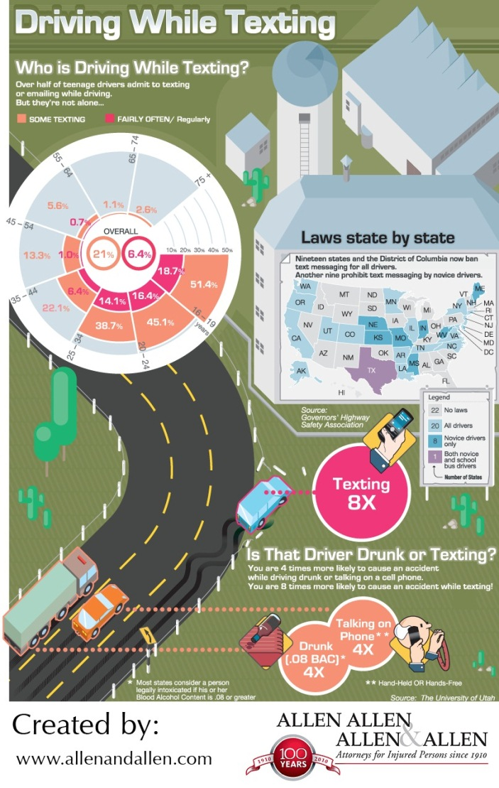 Top 10 Driving While Texting Infographics