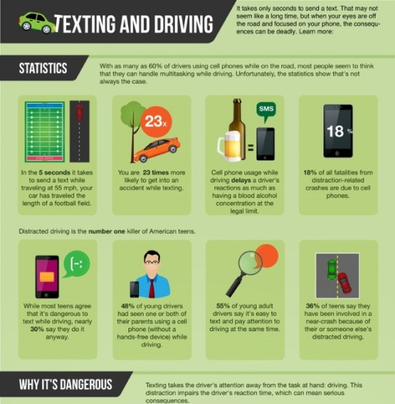Top 10 Driving While Texting Infographics |