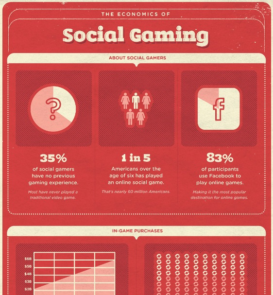 the economics of social gaming 1