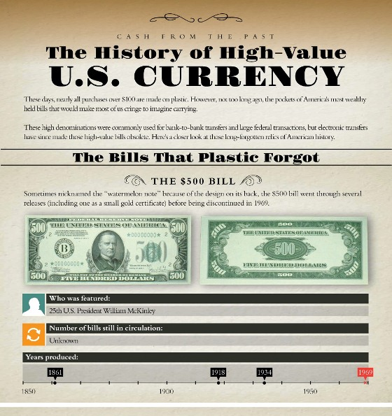 the history of high-value U.S. currency the bills that plastic forgot 1