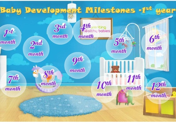 Track your babies development in the First Year -month by month (Infographic)