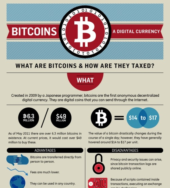 turbotax infographic bitcoins—the taxless currency 1