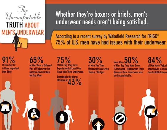 uncomfortable men's underware 1