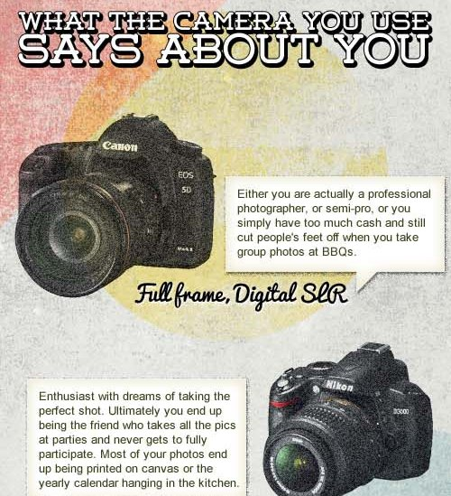 what the camera you use Say about you 1