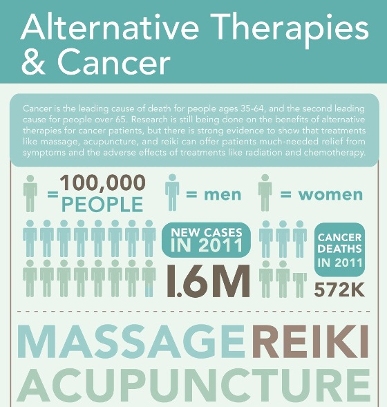 alternative therapies & cancer 1