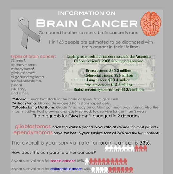 Top 10 Cancer Infographics |