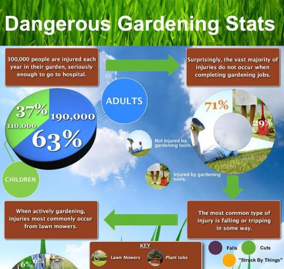 dangers of gardening 1