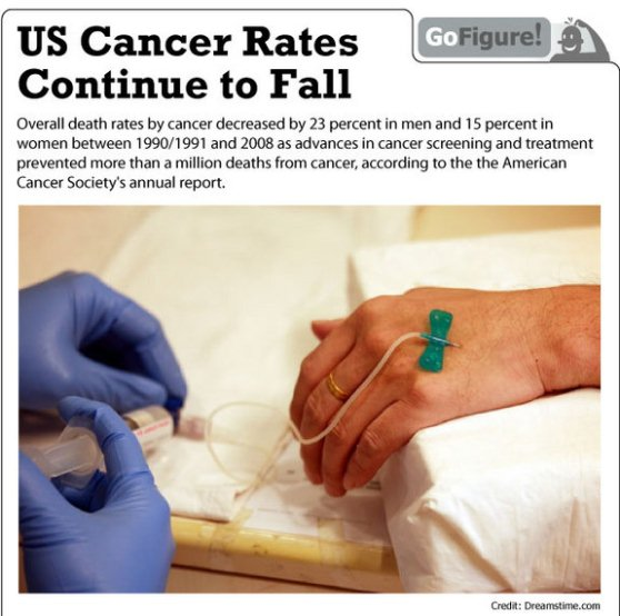 deaths from cancer in US drop 1