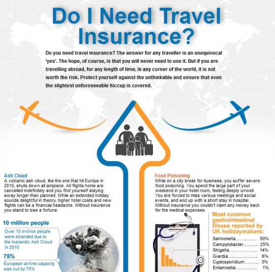 do i really need travel insurance 1