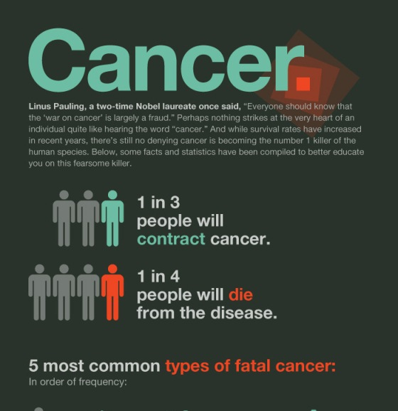 facts about cancer  1