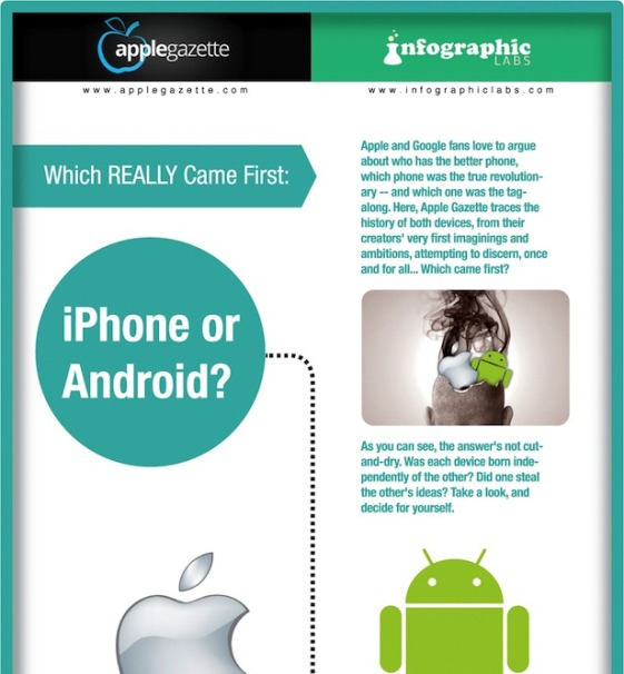 infographic asks which came first the iPhone or the android 1