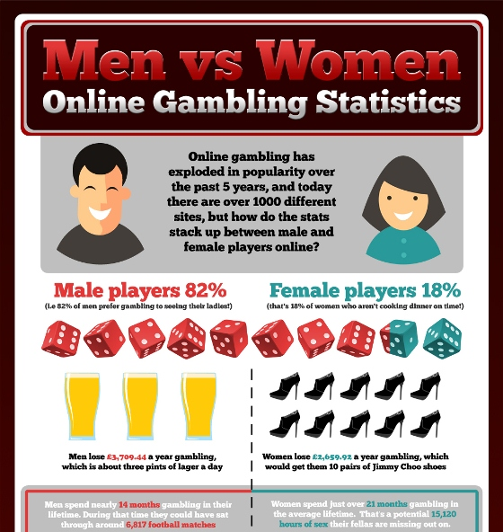 men vs women online gambling statistics 1