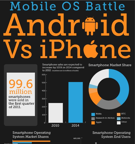 mobile battles iPhone vs android, facebook vs group on 1