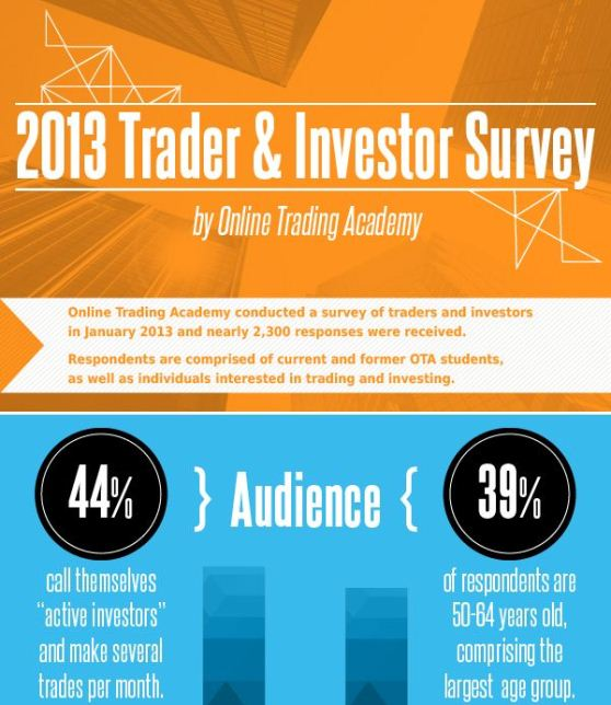 online trading academy's 2013 financial survey results 1