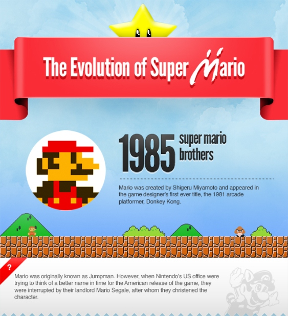 the evolution of super mario 1