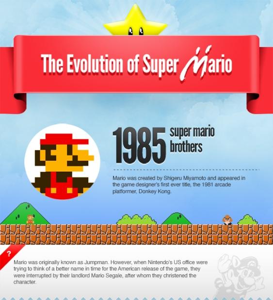 the evolution of super mario 1