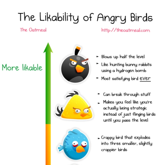 the likability of angry birds 1