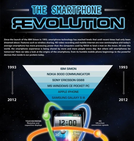 the smart phone revolution 1