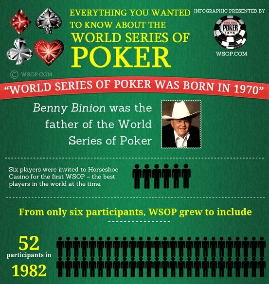 world of series poker – all you wanted to know 1