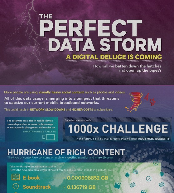 A Hurricane Of Rich Data Is About To Hit (Infographic)