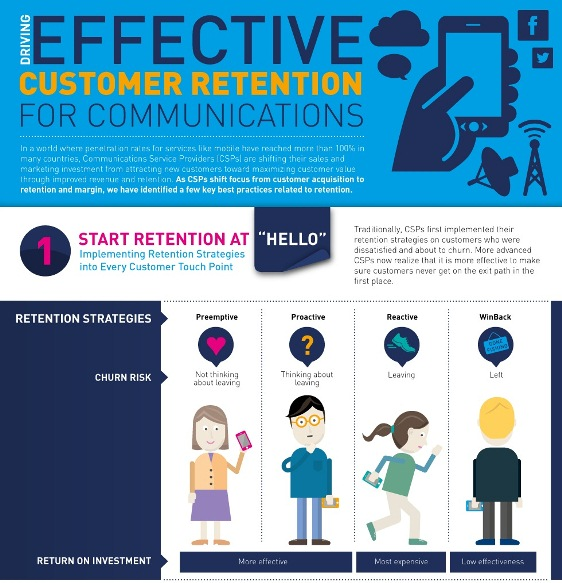 driving effective customer retention for communications 1