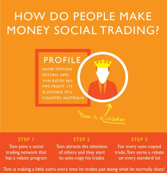 how do people make money social trading 1