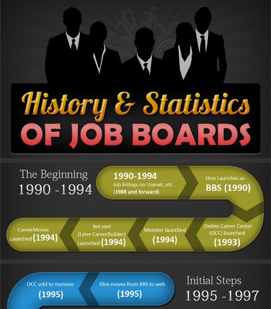 job boards statistics and its history 1