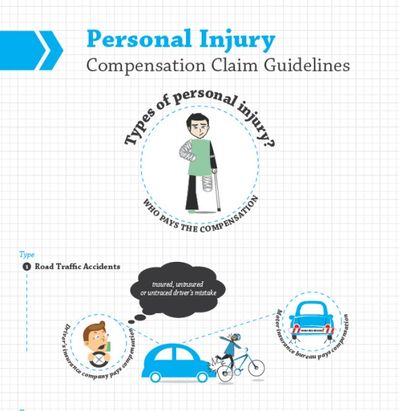 Personal Injury and Role of Solicitor (Infographic)