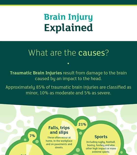 Traumatic Brain Injury Explained (Infographic)