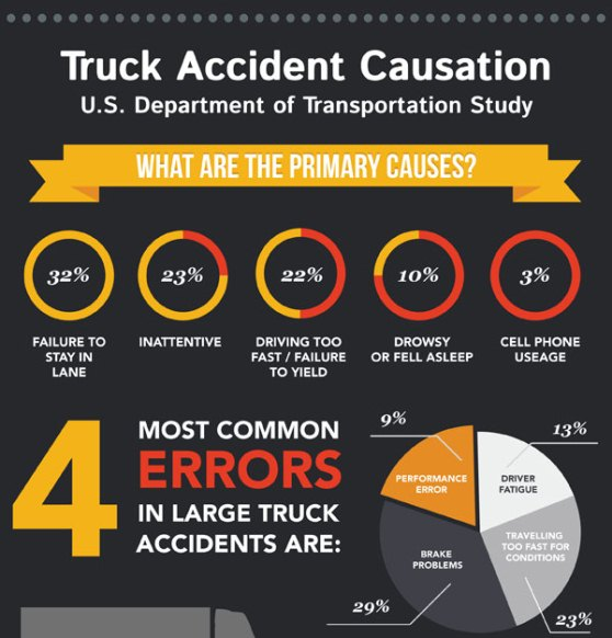 truck accident causation 1