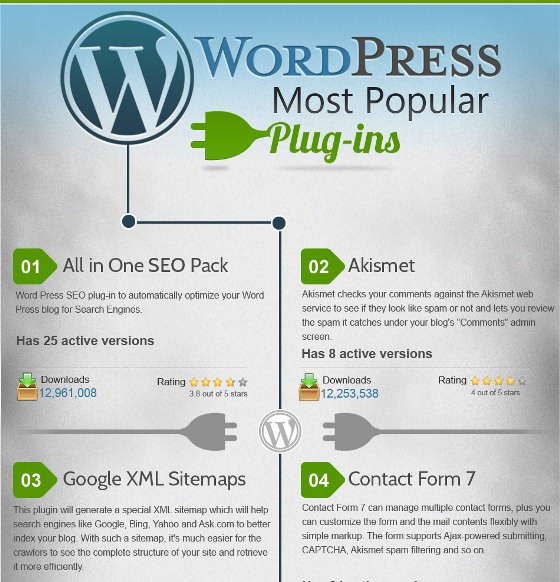 various popular plug-in of WordPress 1