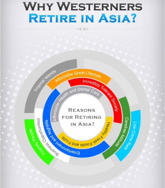 why westerners consider asia as a place to retire 1